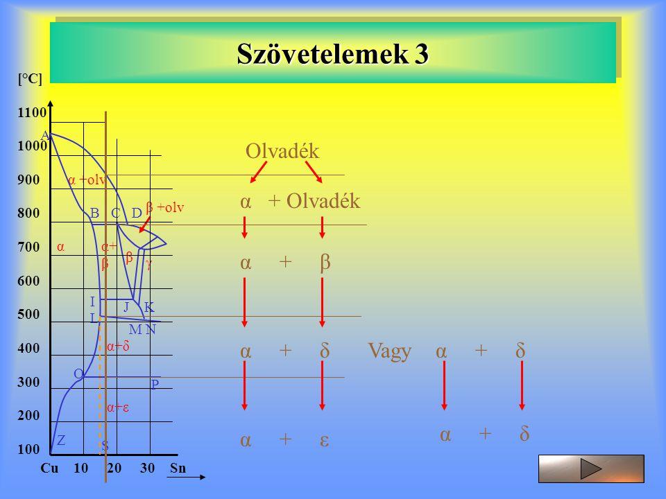 Szövetelemek 3 Olvadék α + Olvadék α + β α + δ Vagy α + δ α + δ α + ε