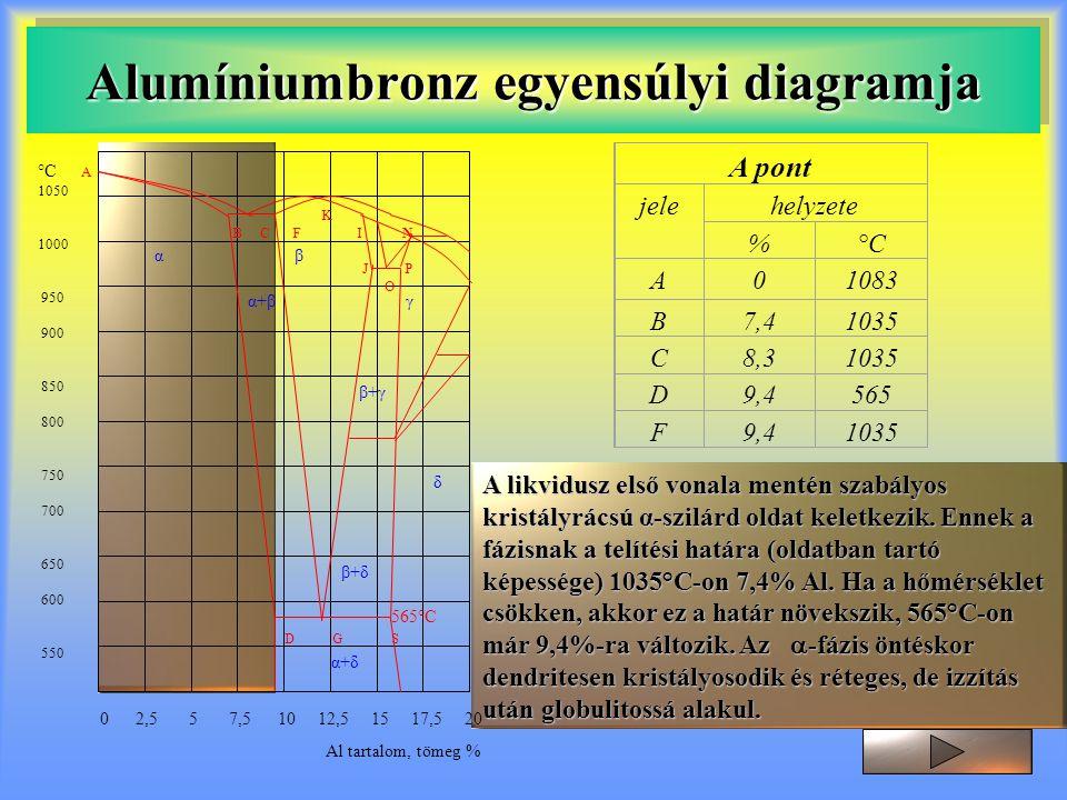 Alumíniumbronz egyensúlyi diagramja