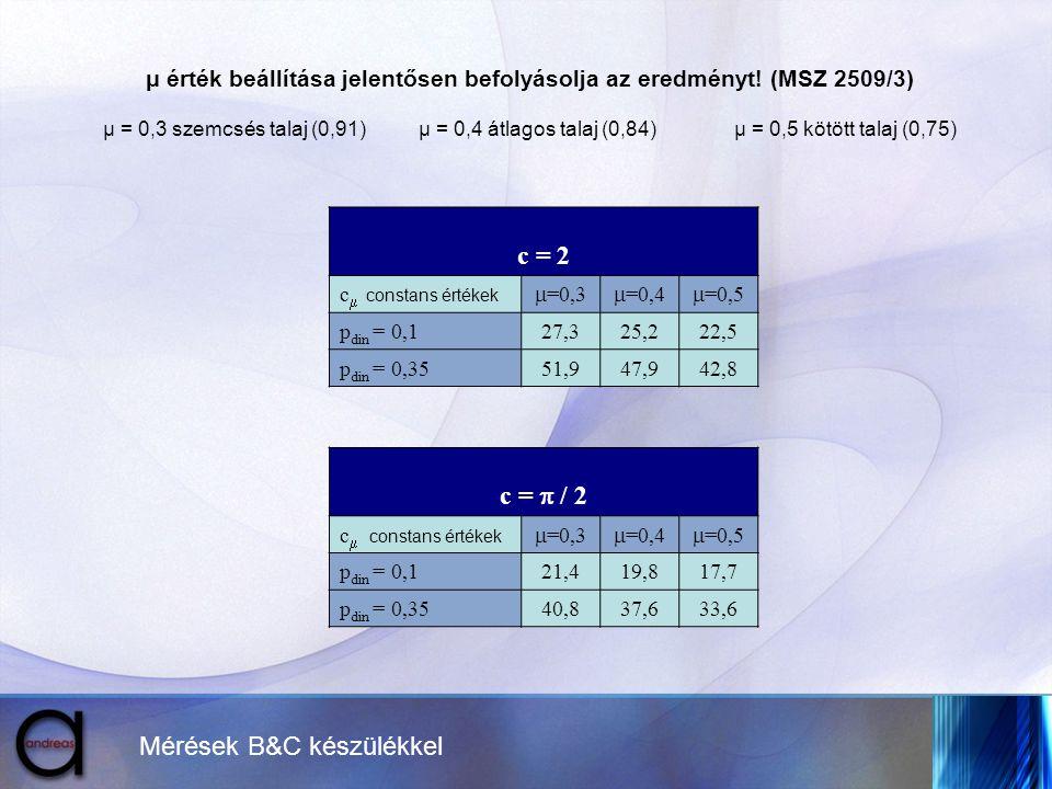 μ érték beállítása jelentősen befolyásolja az eredményt! (MSZ 2509/3)