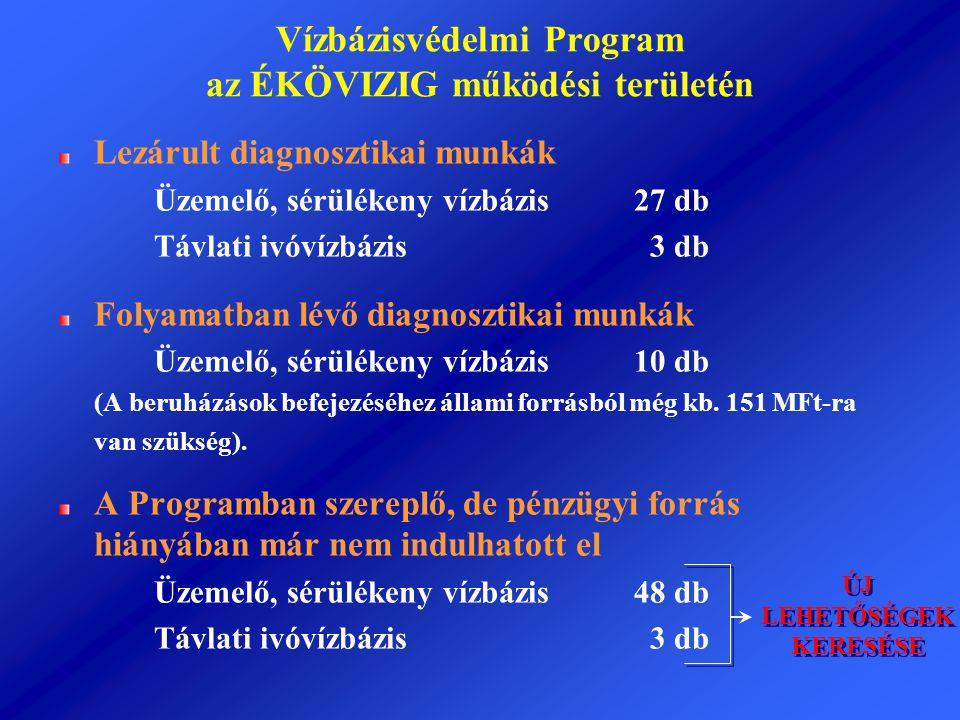 Vízbázisvédelmi Program az ÉKÖVIZIG működési területén