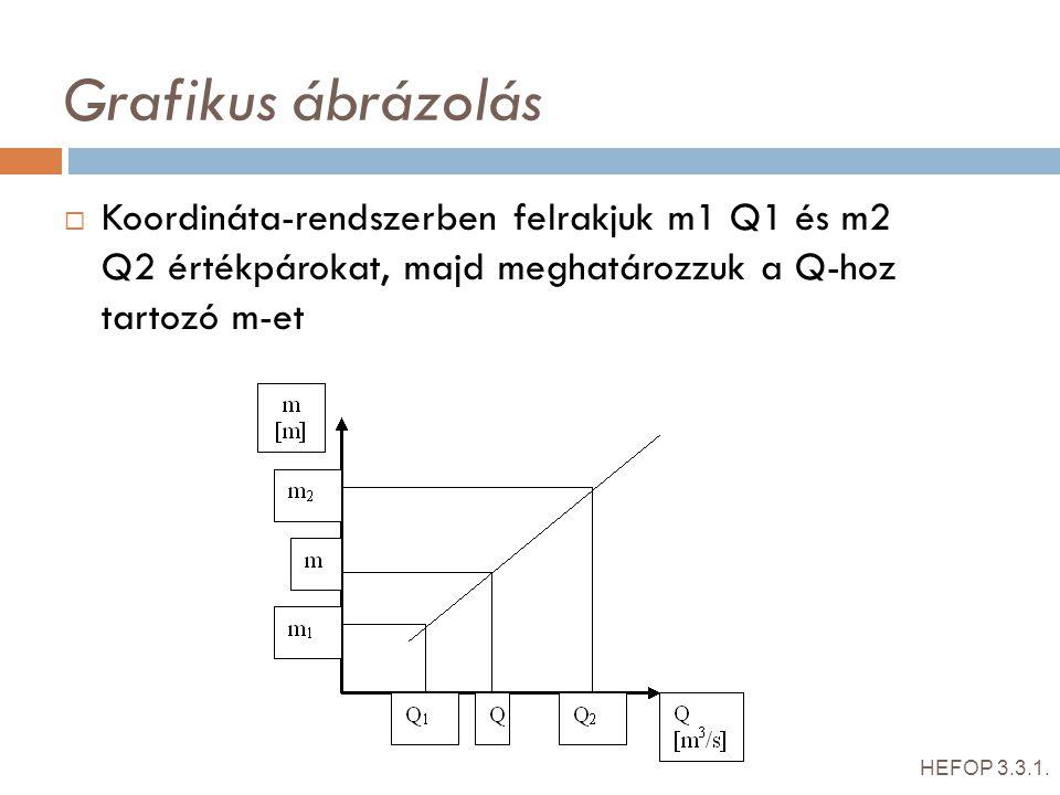 Grafikus ábrázolás Koordináta-rendszerben felrakjuk m1 Q1 és m2 Q2 értékpárokat, majd meghatározzuk a Q-hoz tartozó m-et.