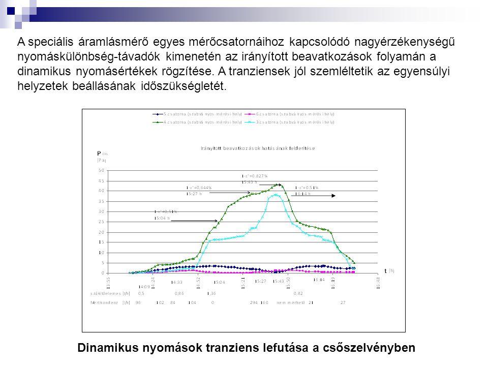 A speciális áramlásmérő egyes mérőcsatornáihoz kapcsolódó nagyérzékenységű nyomáskülönbség-távadók kimenetén az irányított beavatkozások folyamán a dinamikus nyomásértékek rögzítése. A tranziensek jól szemléltetik az egyensúlyi helyzetek beállásának időszükségletét.
