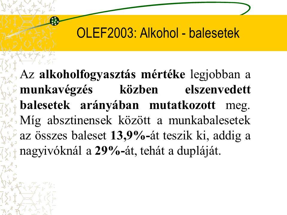 OLEF2003: Alkohol - balesetek