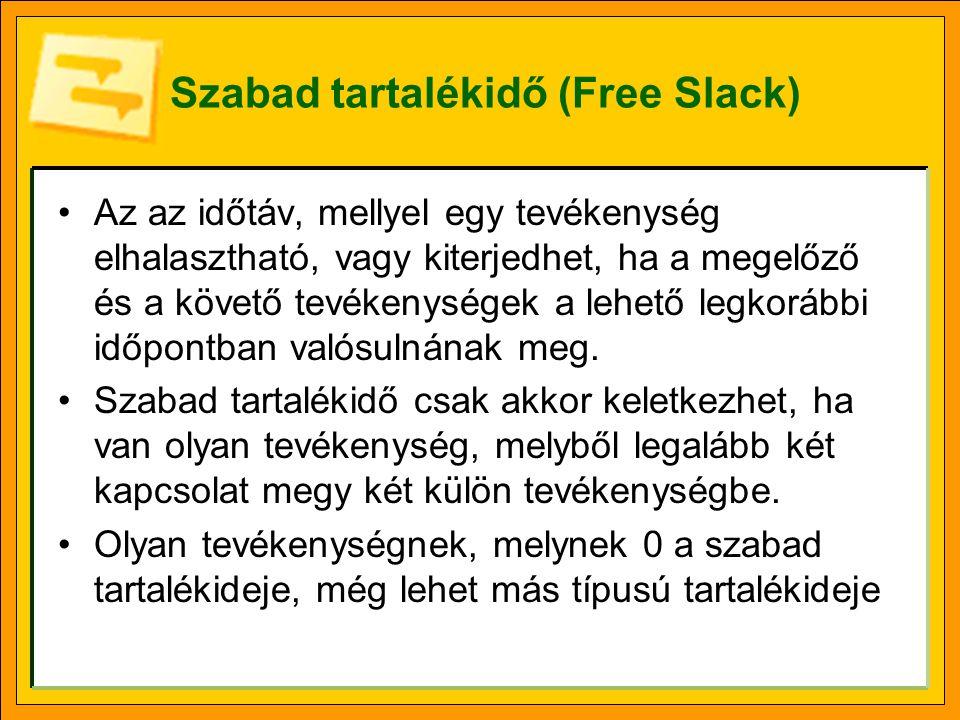 Szabad tartalékidő (Free Slack)