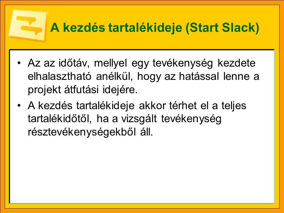 A kezdés tartalékideje (Start Slack)
