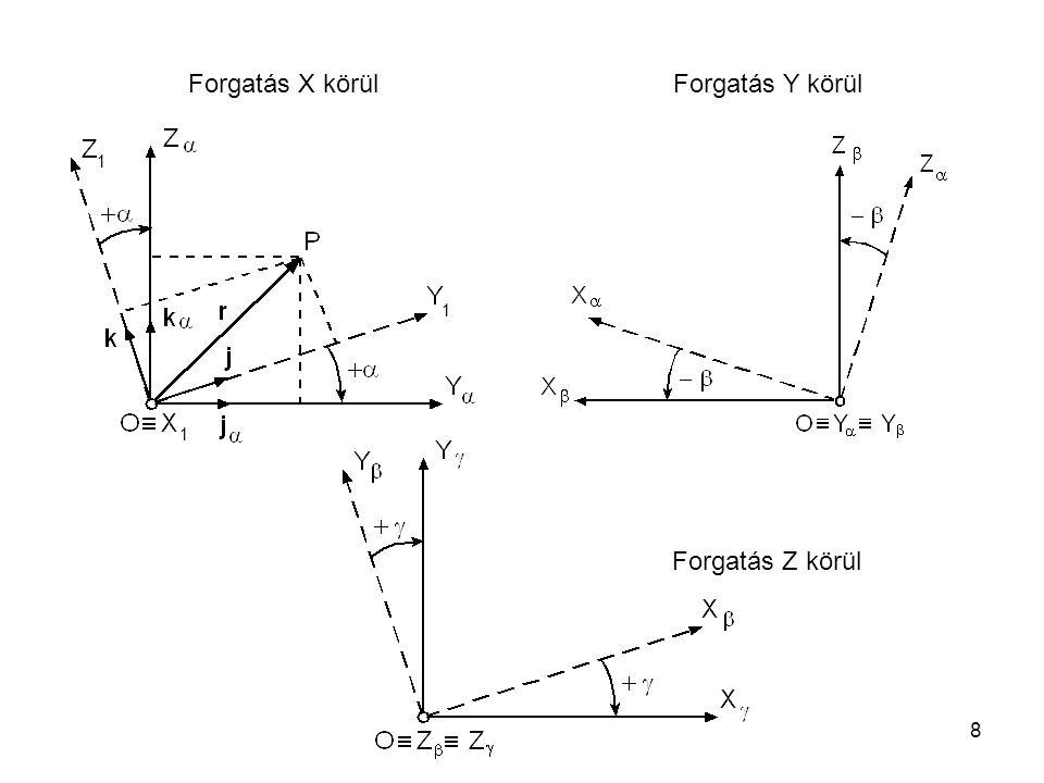 Forgatás X körül Forgatás Y körül 1 1 1 Forgatás Z körül