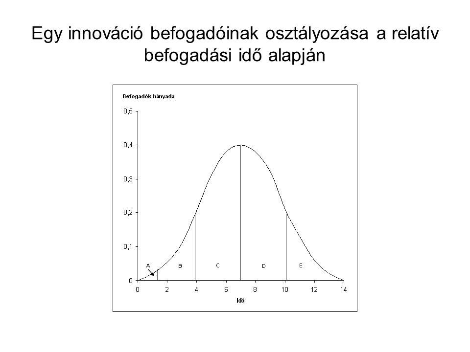 Egy innováció befogadóinak osztályozása a relatív befogadási idő alapján