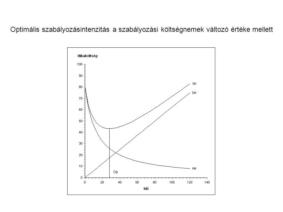 Optimális szabályozásintenzitás a szabályozási költségnemek változó értéke mellett