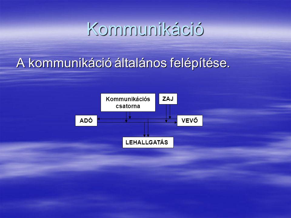Kommunikációs csatorna