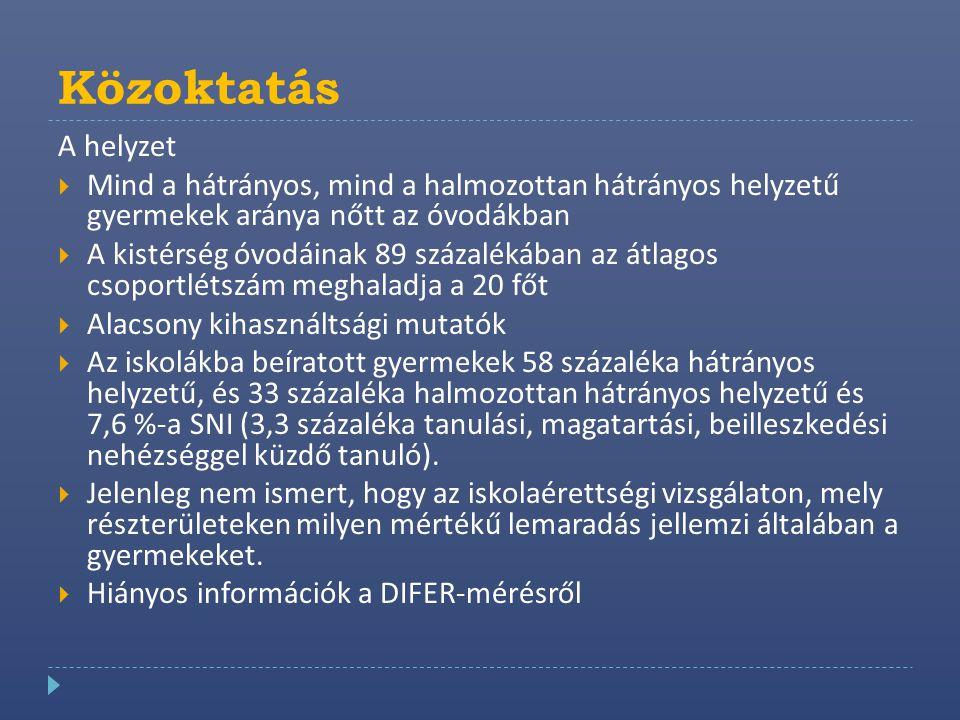 Közoktatás A helyzet. Mind a hátrányos, mind a halmozottan hátrányos helyzetű gyermekek aránya nőtt az óvodákban.