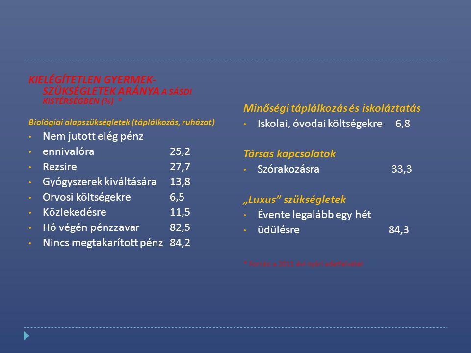 Kielégítetlen gyermek- szükségletek aránya a Sásdi kistérségben (%) *