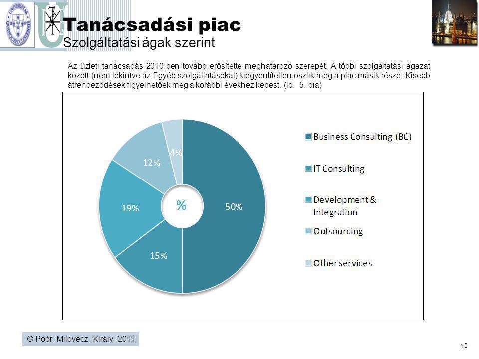 Tanácsadási piac Szolgáltatási ágak szerint