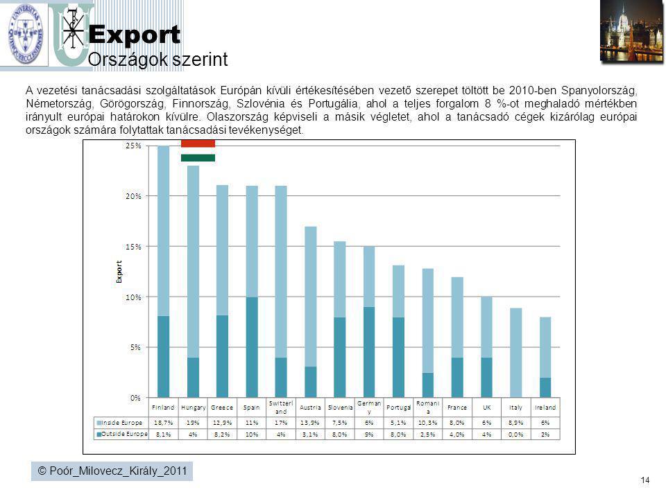 Export Országok szerint