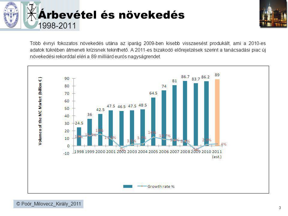 Árbevétel és növekedés 1998-2011