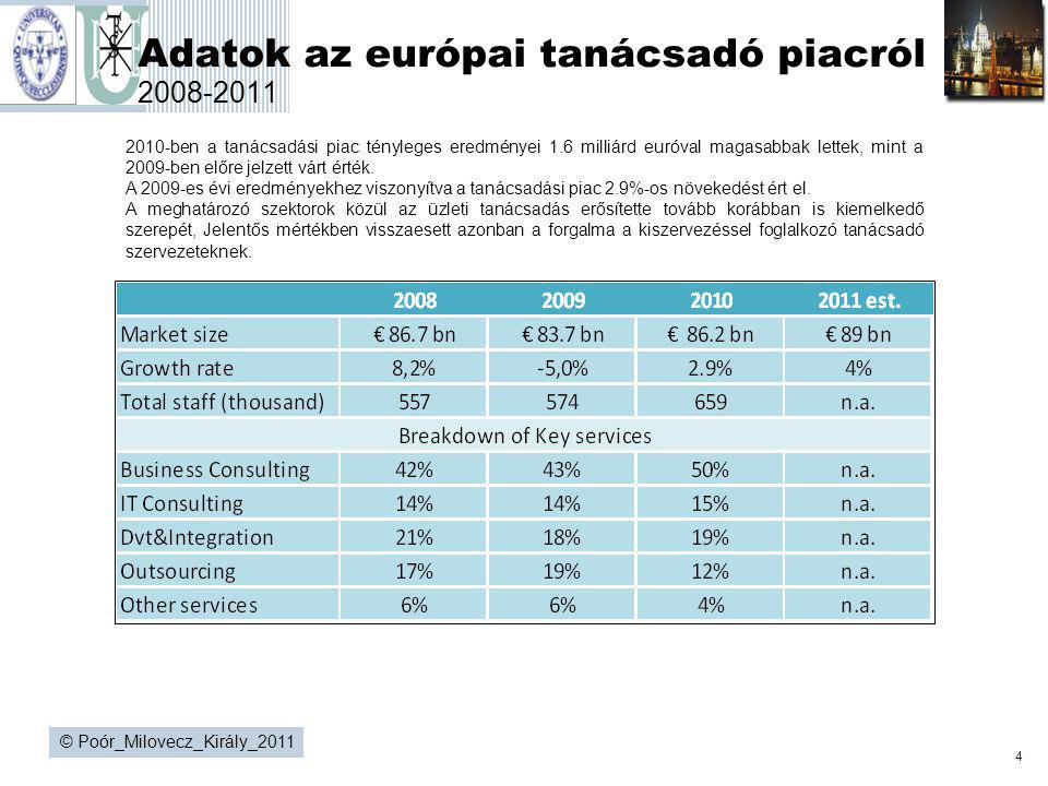 Adatok az európai tanácsadó piacról 2008-2011