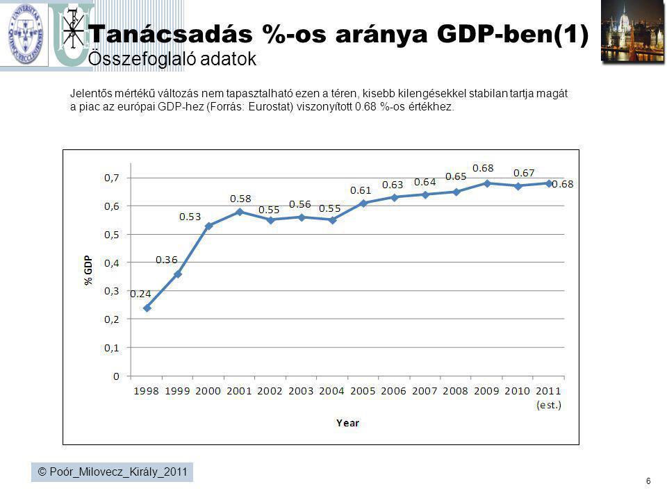 Tanácsadás %-os aránya GDP-ben(1) Összefoglaló adatok