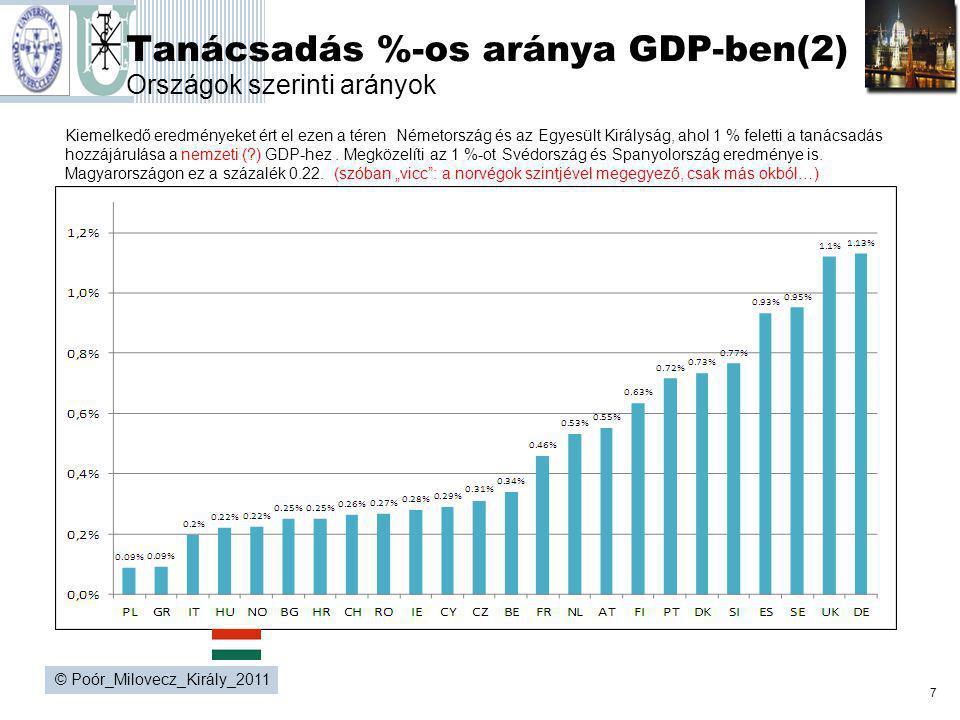 Tanácsadás %-os aránya GDP-ben(2) Országok szerinti arányok