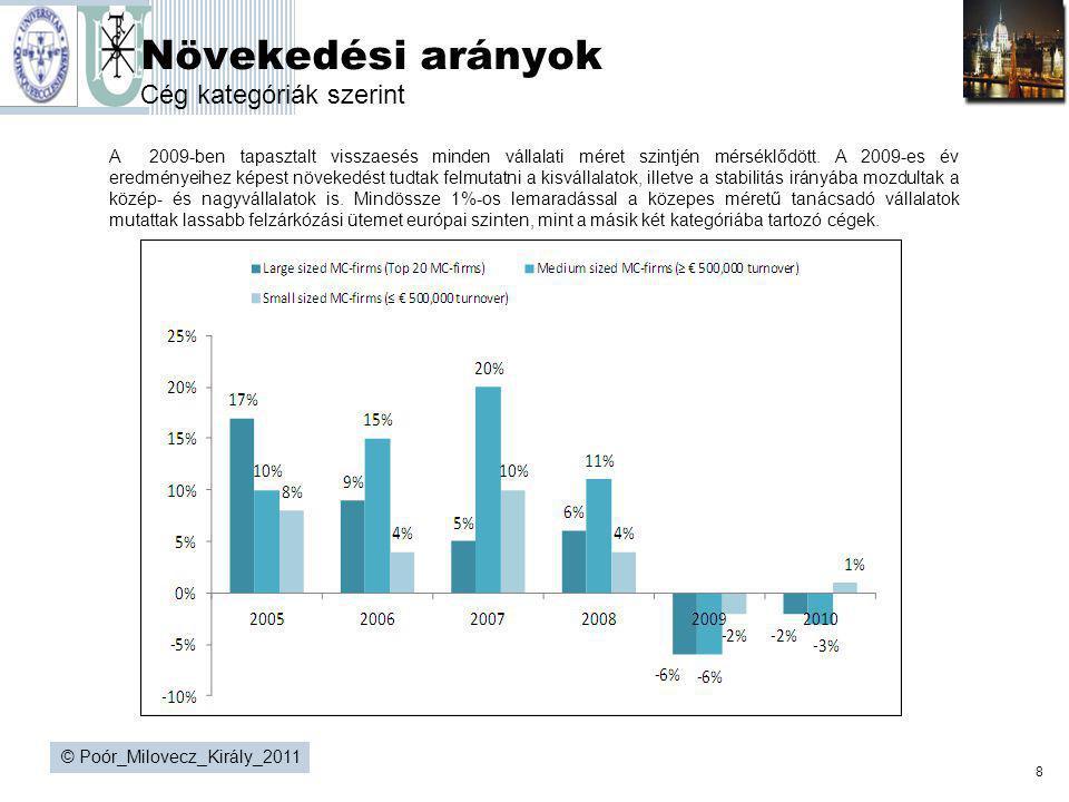 Növekedési arányok Cég kategóriák szerint