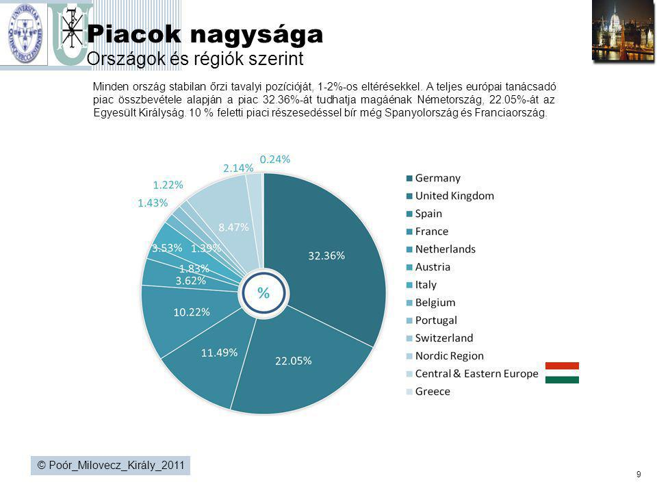 Piacok nagysága Országok és régiók szerint