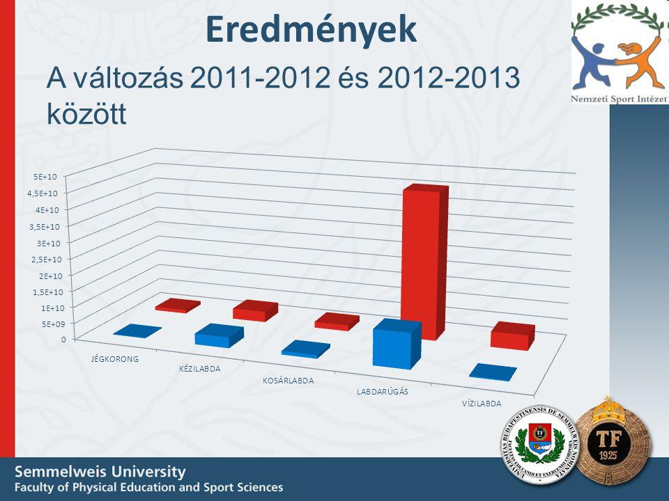 Eredmények A változás 2011-2012 és 2012-2013 között