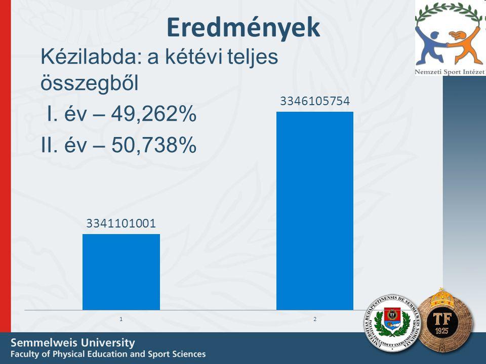 Eredmények Kézilabda: a kétévi teljes összegből I. év – 49,262%