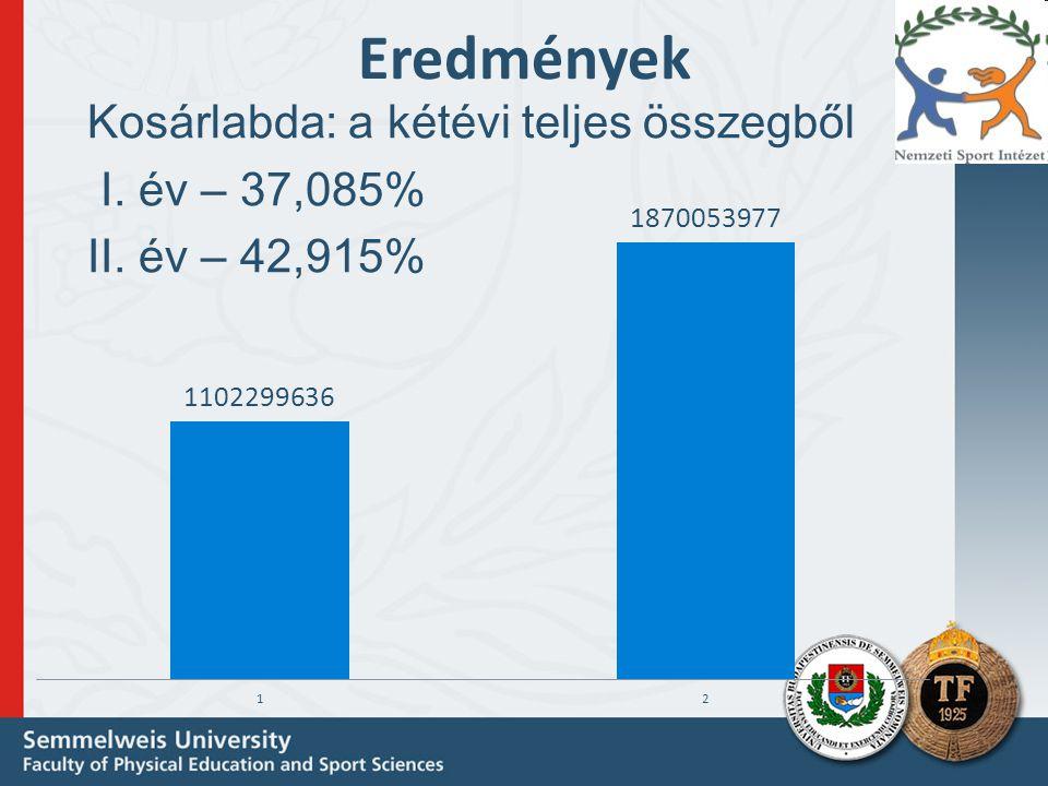 Eredmények Kosárlabda: a kétévi teljes összegből I. év – 37,085%