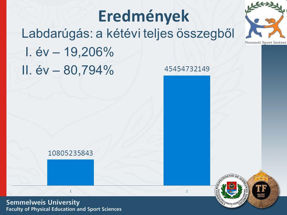 Eredmények Labdarúgás: a kétévi teljes összegből I. év – 19,206%