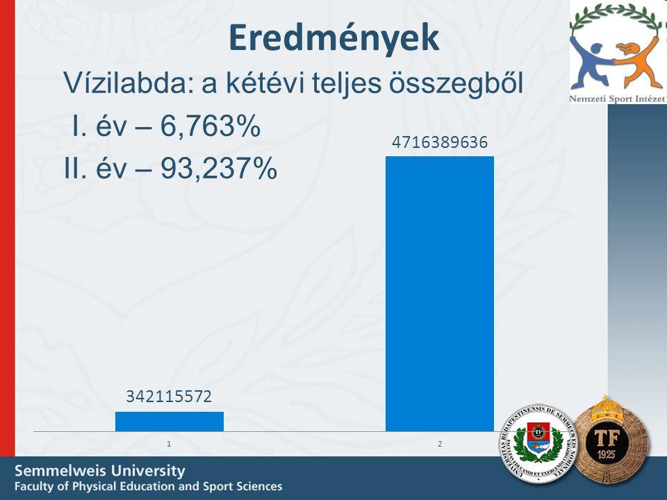 Eredmények Vízilabda: a kétévi teljes összegből I. év – 6,763%
