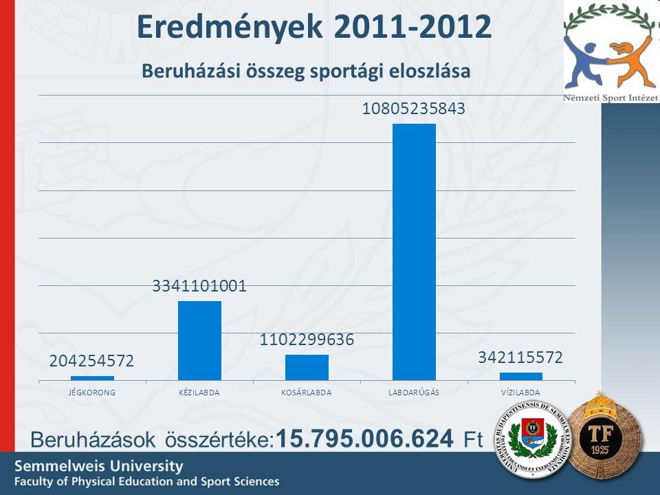 Eredmények 2011-2012 Beruházások összértéke:15.795.006.624 Ft
