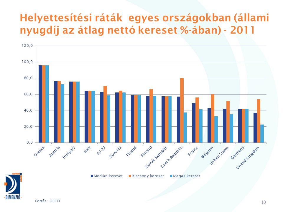 Helyettesítési ráták egyes országokban (állami nyugdíj az átlag nettó kereset %-ában) - 2011