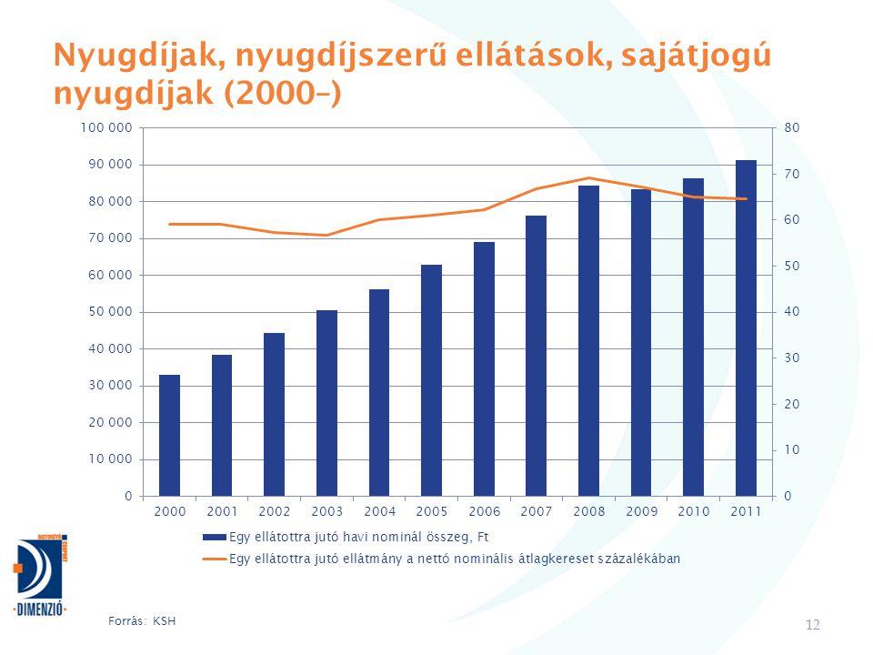 Nyugdíjak, nyugdíjszerű ellátások, sajátjogú nyugdíjak (2000–)