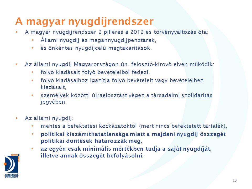 A magyar nyugdíjrendszer