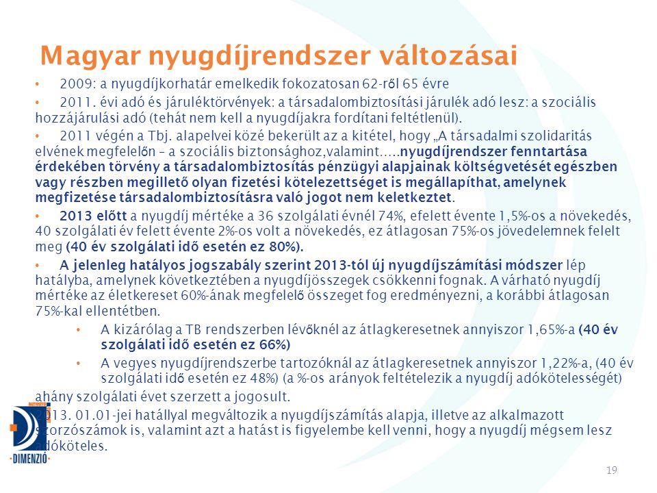 Magyar nyugdíjrendszer változásai