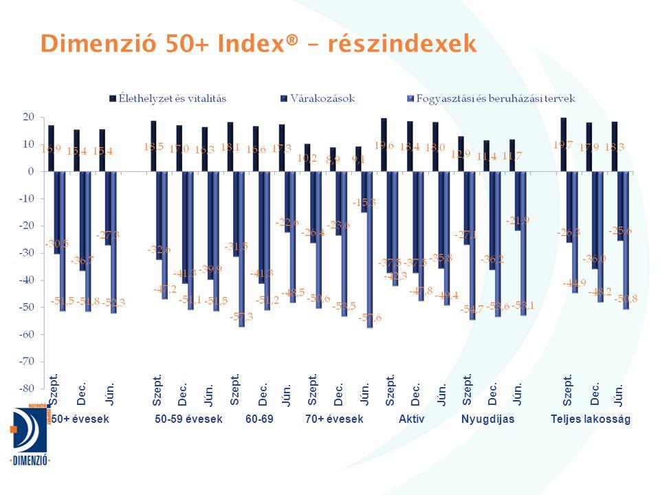 Dimenzió 50+ Index® – részindexek