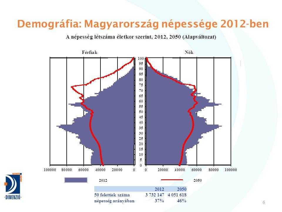 Demográfia: Magyarország népessége 2012-ben