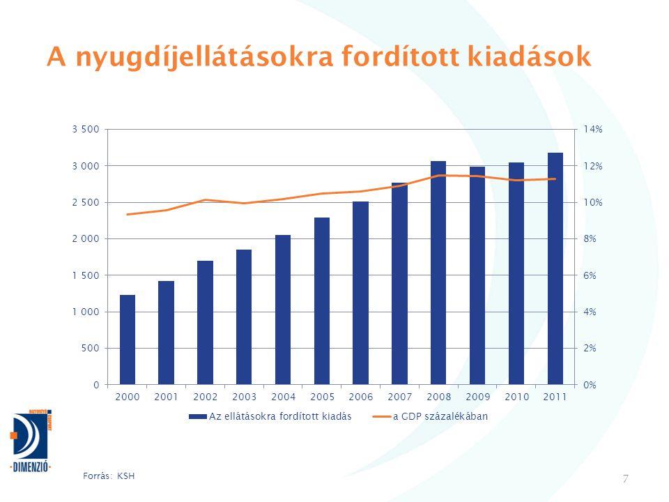 A nyugdíjellátásokra fordított kiadások