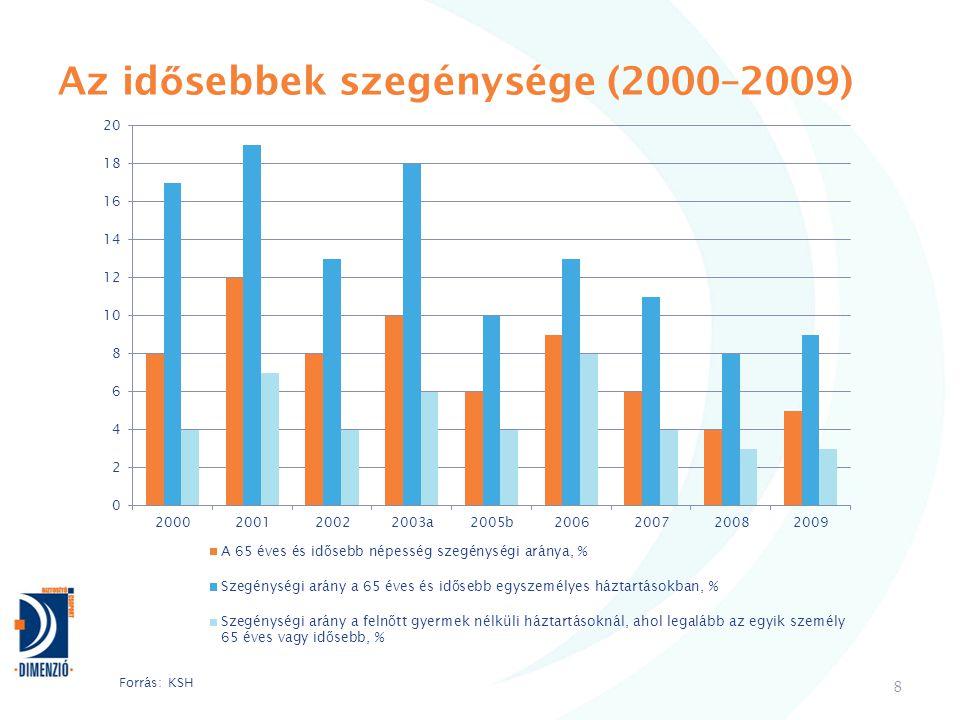 Az idősebbek szegénysége (2000–2009)