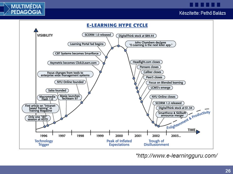 E-learning hype cycle *http://www.e-learningguru.com/