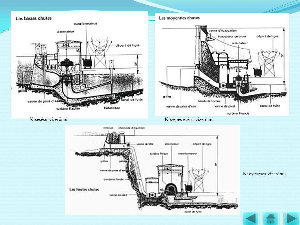 Kisesésű vízerőmű Közepes esésű vízerőmű Nagyeséses vízerőmű