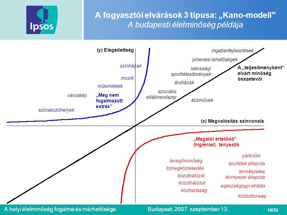 """A fogyasztói elvárások 3 típusa: """"Kano-modell A budapesti életminőség példája"""