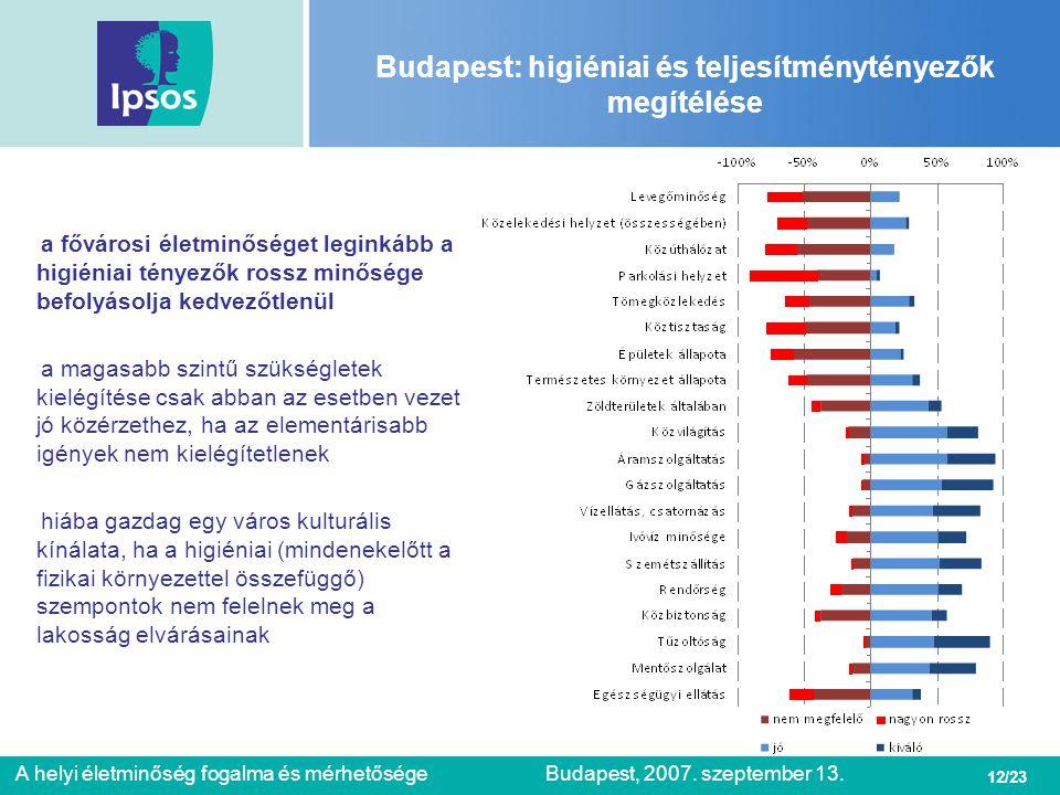 Budapest: higiéniai és teljesítménytényezők megítélése