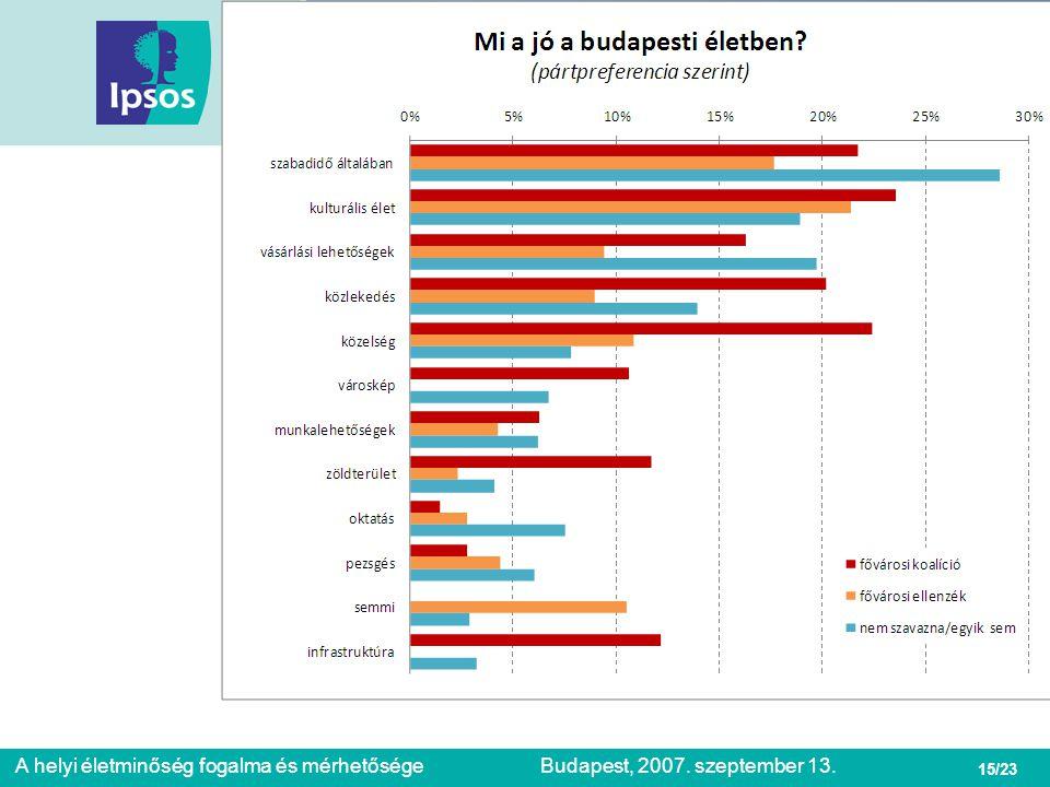A budapesti életminőség globális megítélése