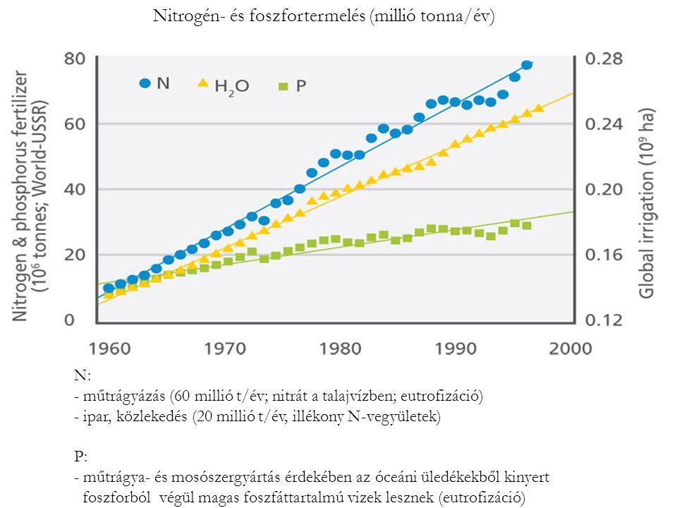 Nitrogén- és foszfortermelés (millió tonna/év)