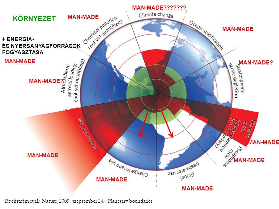 KÖRNYEZET MAN-MADE MAN-MADE + ENERGIA- ÉS NYERSANYAGFORRÁSOK