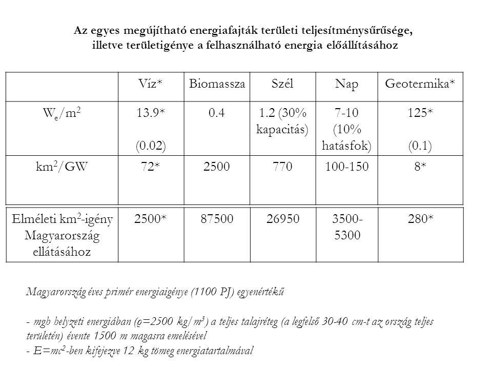 Elméleti km2-igény Magyarország ellátásához 2500* 87500 26950