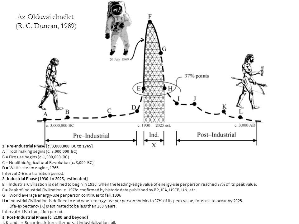 Az Olduvai elmélet (R. C. Duncan, 1989)