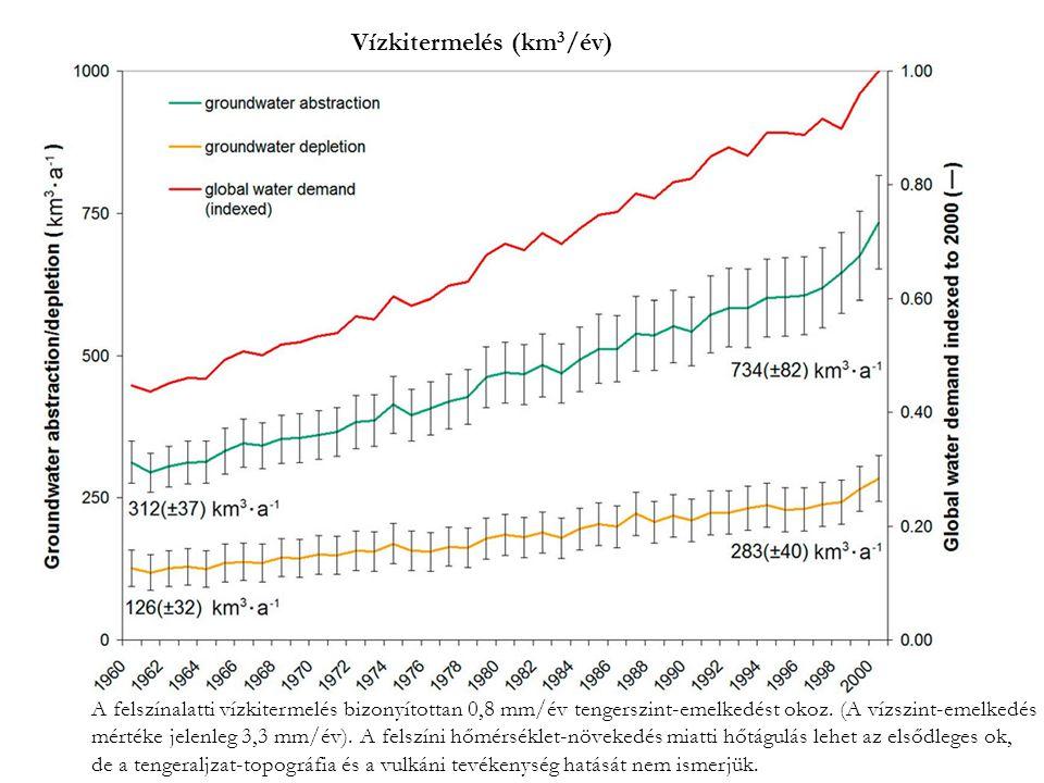 Vízkitermelés (km3/év)