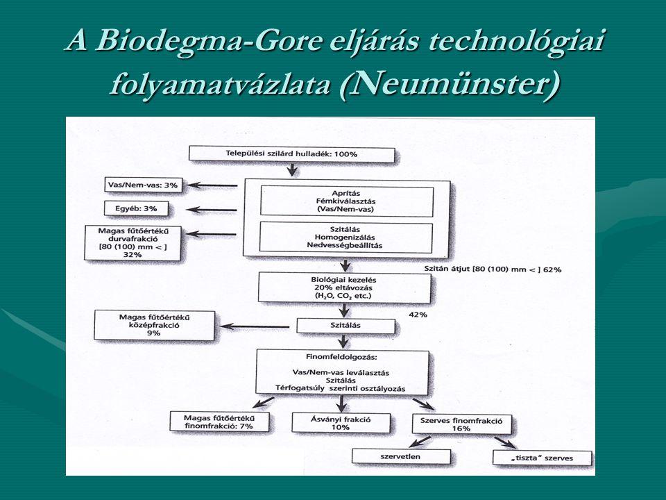 A Biodegma-Gore eljárás technológiai folyamatvázlata (Neumünster)
