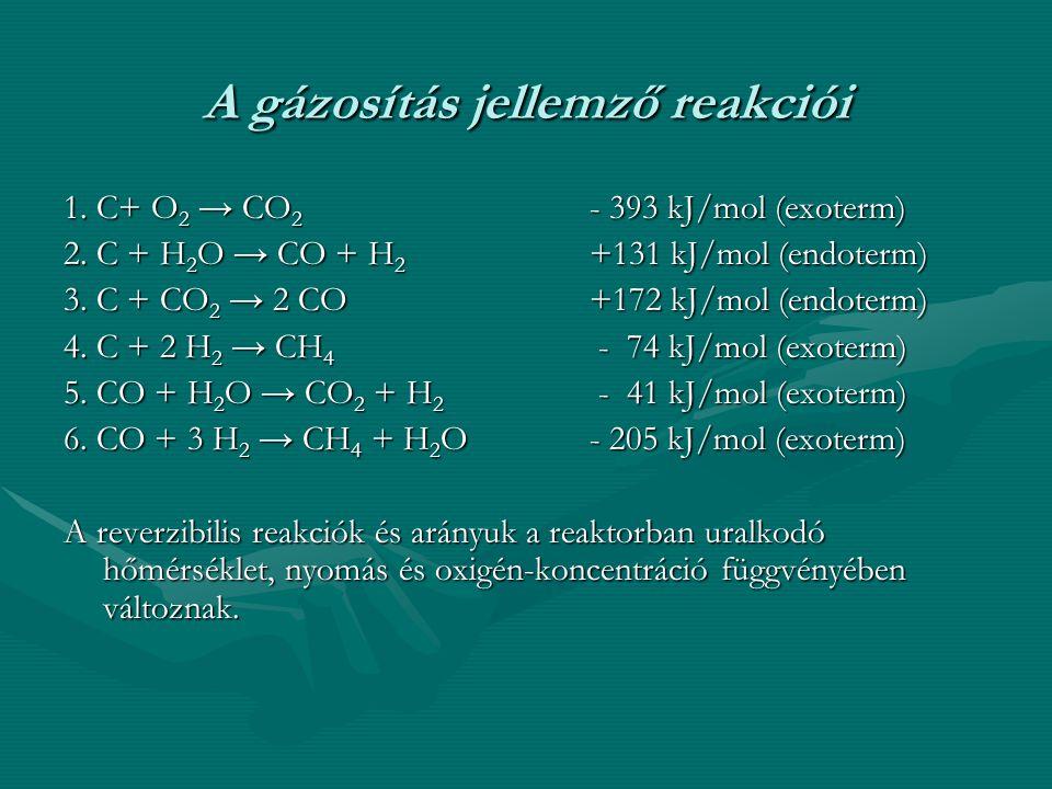 A gázosítás jellemző reakciói