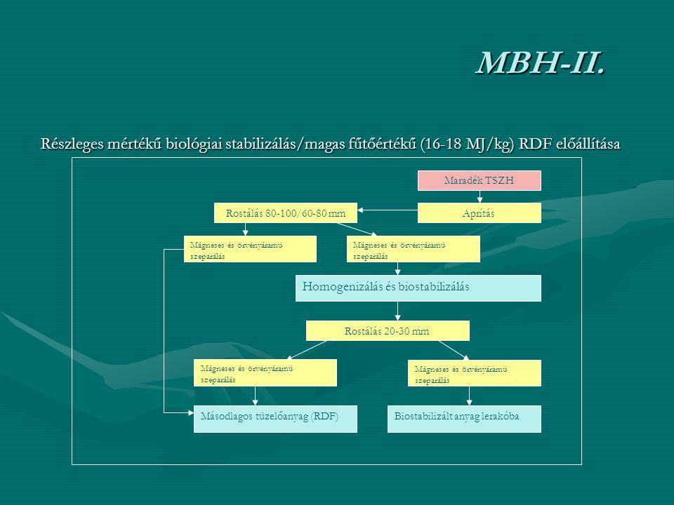 MBH-II. Részleges mértékű biológiai stabilizálás/magas fűtőértékű (16-18 MJ/kg) RDF előállítása. Maradék TSZH.
